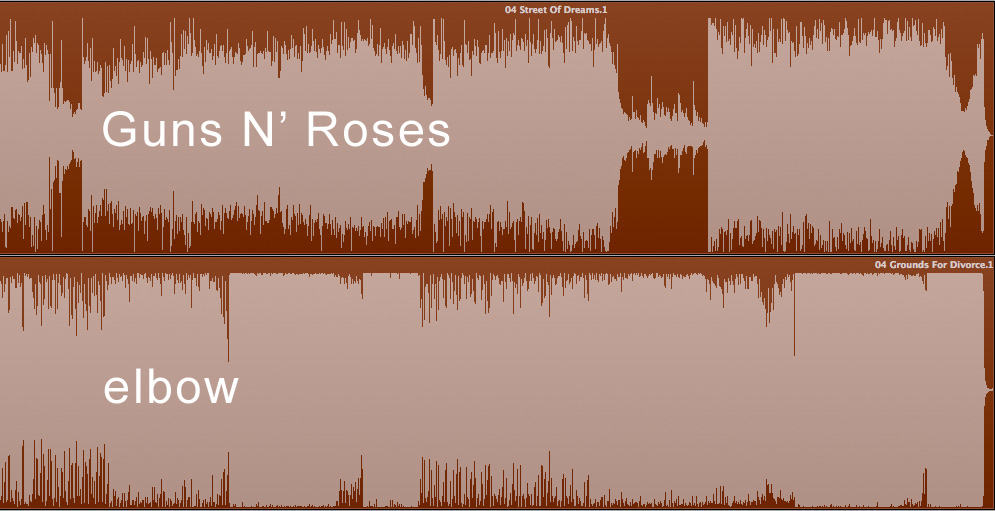 Comparison of loudness between Guns N Roses and Elbow